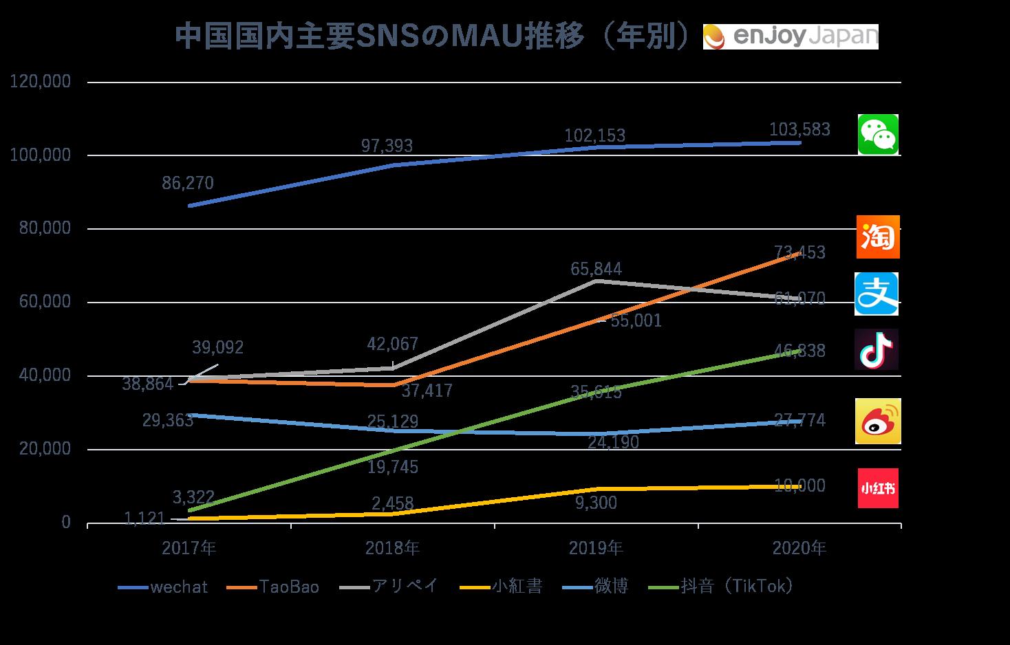 中国国内主要SNSのMAU推移(年別)