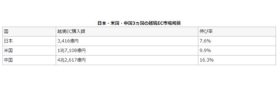 経済産業省(電子商取引に関する市場調査の結果)